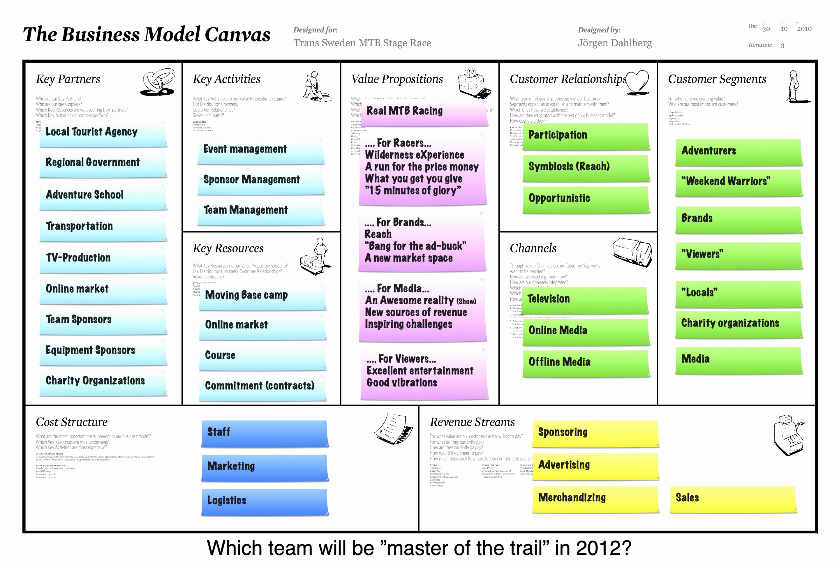 Business Model Canvas Template Word Awesome 7 Business Model Generation Canvas Template Rtbty