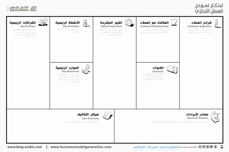 Business Model Canvas Template Word Best Of Business Model Canvas Arabic نموذج العمل التجاري