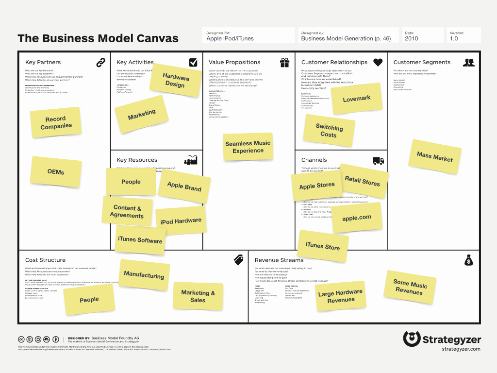 Business Model Canvas Template Word Best Of Business Model Template