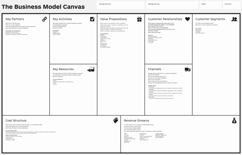 Business Model Canvas Template Word Fresh Create Your Custom Pdf Template for Planning Anything