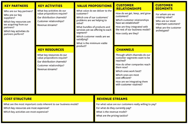 Business Model Canvas Template Word New 7 Business Model Generation Canvas Template Rtbty
