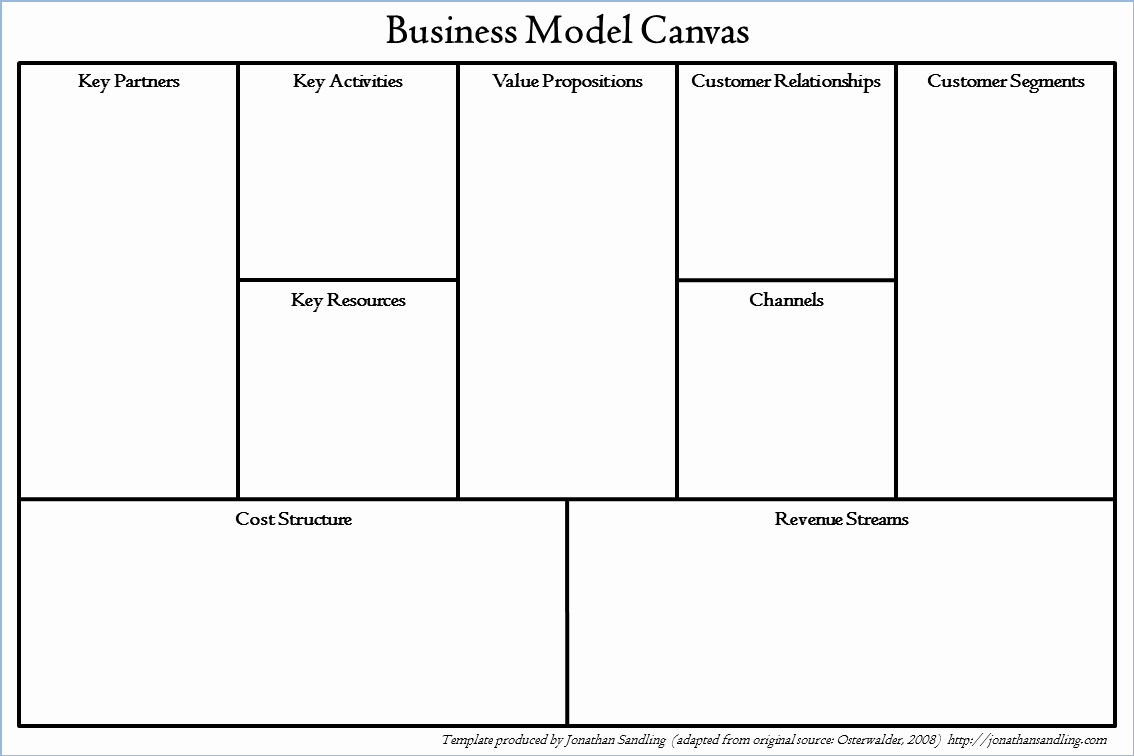 Business Model Canvas Template Word New the Business Model Canvas
