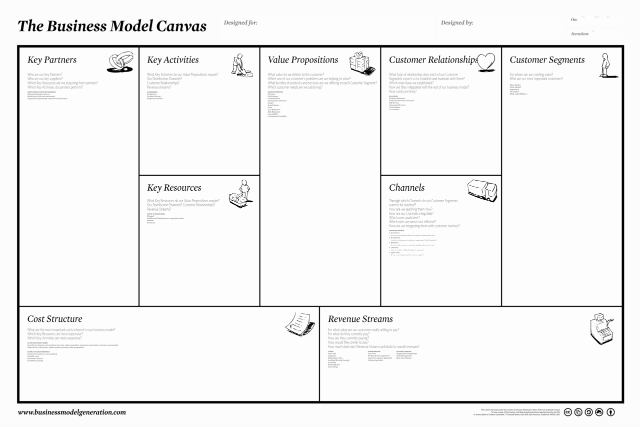 Business Model Canvas Template Word Unique Business Model Canvas Peter J Thomson