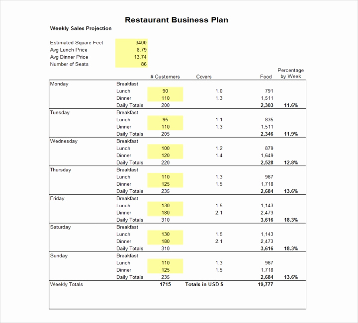 Business Plan Outline Pdf Beautiful How to Write A Restaurant Proposal Free Pdf Doc format