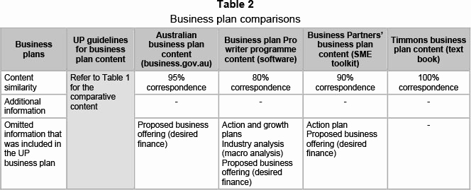 Business Plan Table Of Contents New Table Business Plan