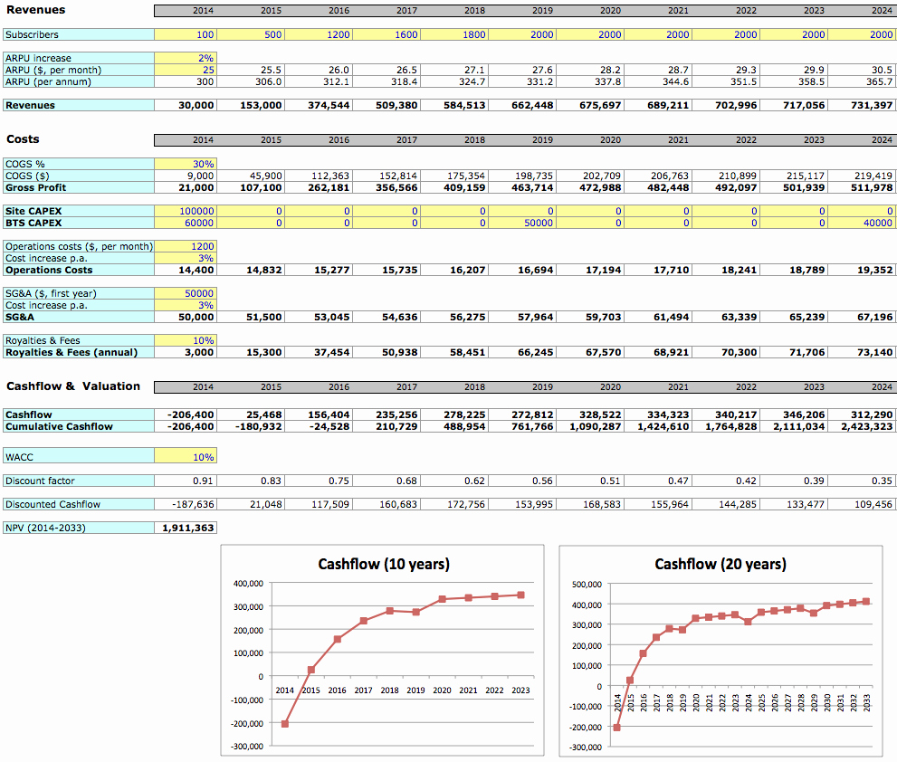 Business Plan Template Excel Lovely thought Leadership Investaura