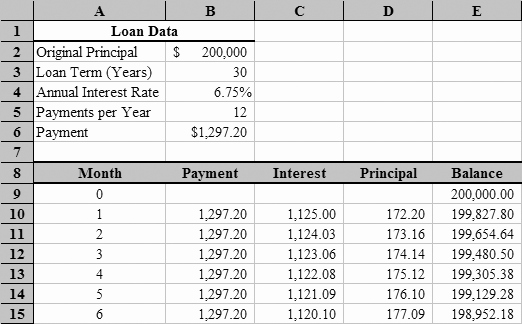 Car Loan Amortization Schedule Excel Best Of Loan Amortization with Microsoft Excel