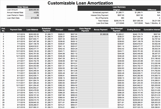 Car Loan Amortization Schedule Excel Lovely Amortization Table Auto Loan