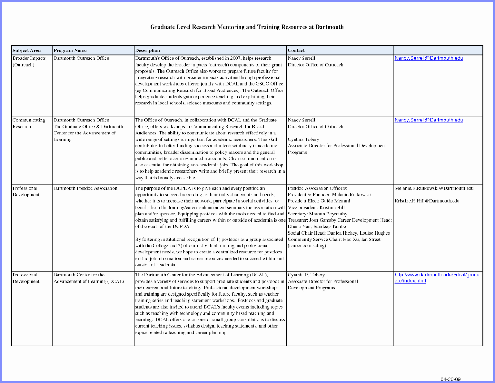 Career Development Plan Template Lovely Career Development Plan Template