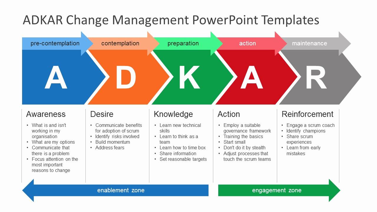 Change Management Plan Template Inspirational Adkar Change Management Powerpoint Templates Slidemodel
