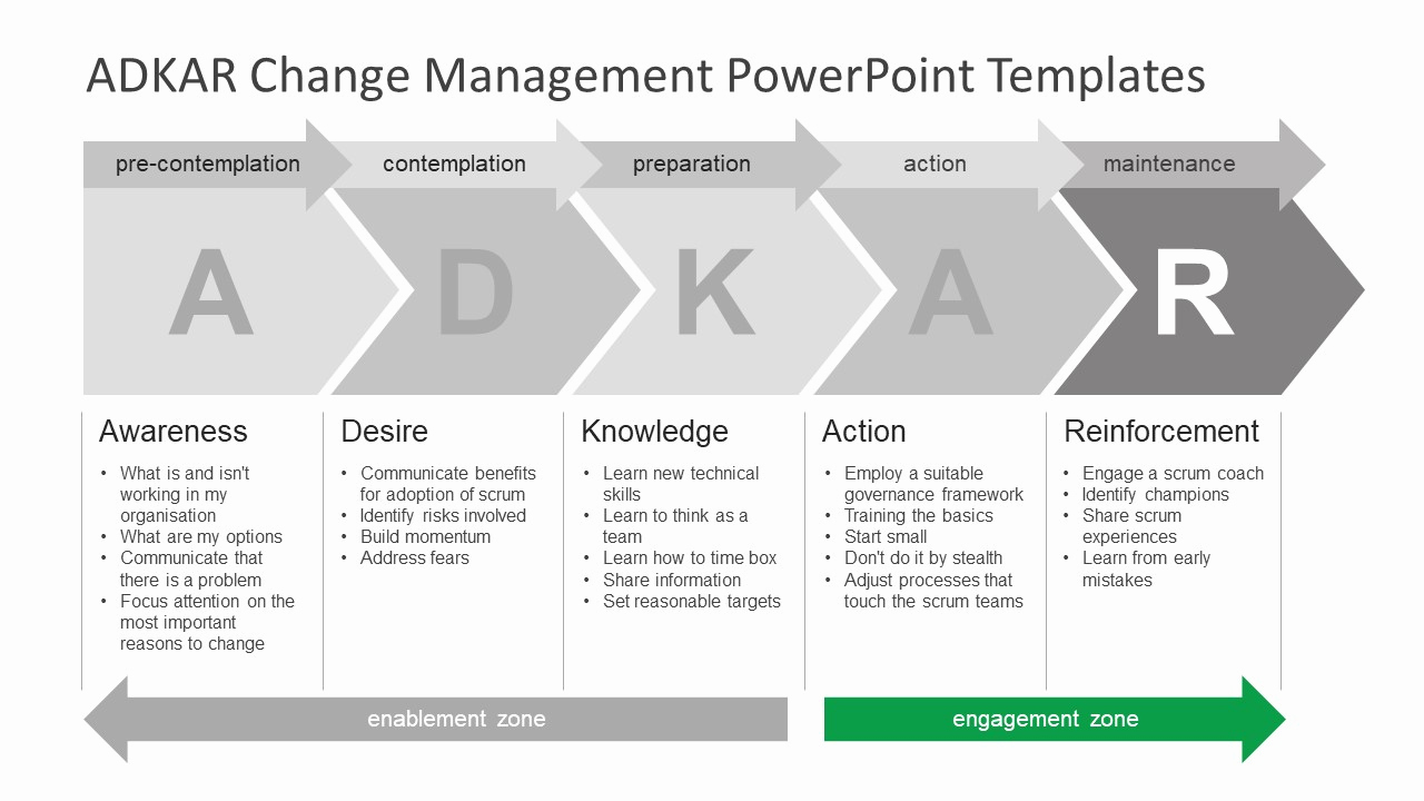 Change Management Plan Template Lovely Adkar Change Management Powerpoint Templates Slidemodel