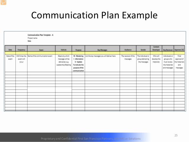 Change Management Plan Template Luxury 26 Of Prosci Munication Plan Template