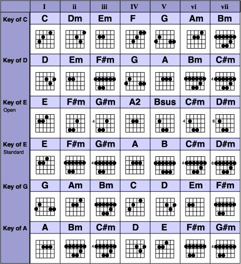 Chord Chart Guitar Complete Awesome Grab the Plete Guitar Chords Chart Free Pdf