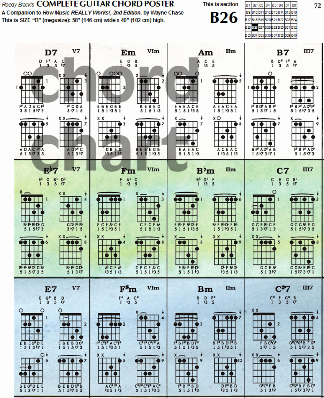 Chord Chart Guitar Complete Beautiful Download Plete Guitar Chord Chart Template for Free