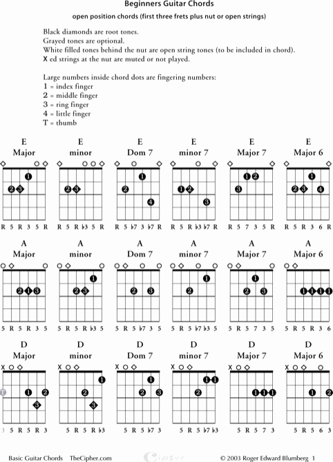 Chord Chart Guitar Complete Beautiful Download Sample Plete Guitar Chord Charts for Free