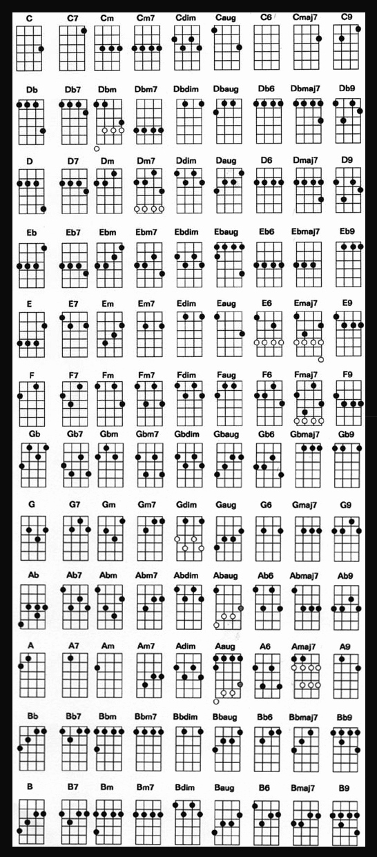 Chord Chart Guitar Complete Inspirational Ukulele Chord Chart for Standard Tuning Carly Jamison