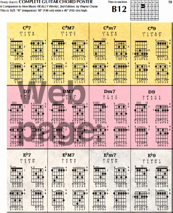 Chord Chart Guitar Complete New Download Plete Guitar Chord Chart Template for Free