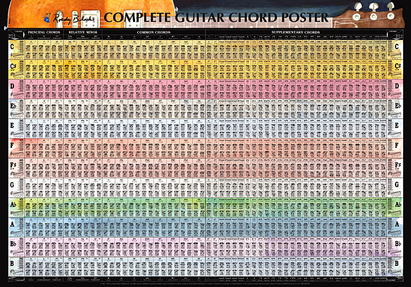Chord Chart Guitar Complete Unique World S Only Plete Guitar Chord Chart How Music