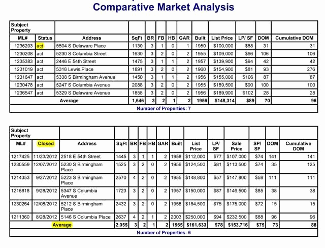 Comparative Market Analysis form Beautiful 10 Best Images About Parative Market Analysis On