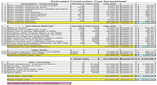 Construction Estimating Spreadsheet Template Fresh Estimated Construction Cost Spreadsheet Construction Cost
