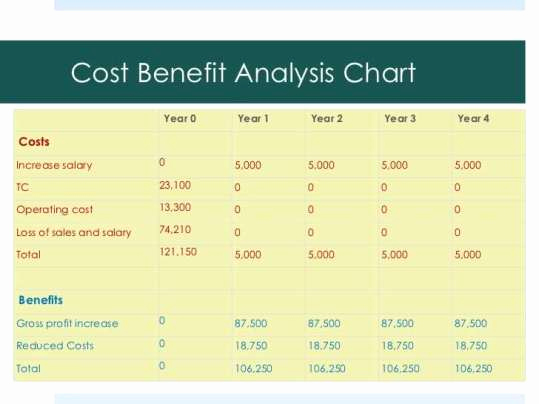 Cost Benefit Analysis Template Excel Awesome top 5 Free Cost Benefit Analysis Templates Word