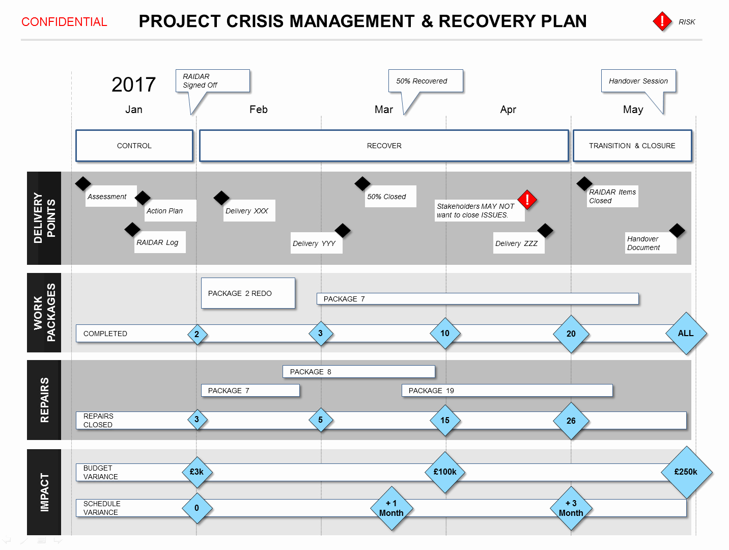 Crisis Management Plan Template Elegant Powerpoint Project Crisis Recovery Plan Template