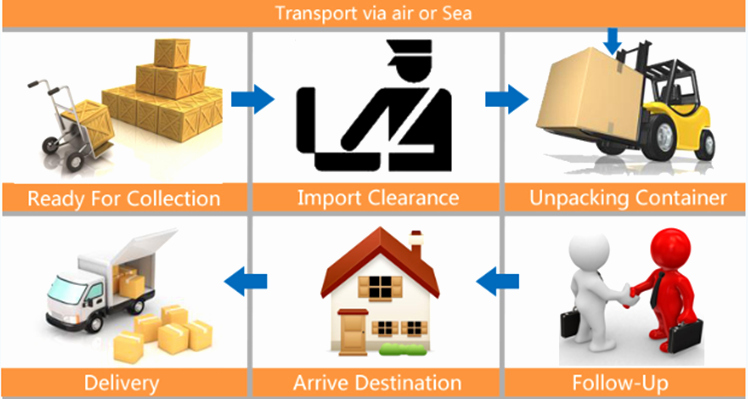 Dhl Shipping Cost Per Kg Inspirational Sample Collect Consolidation Dhl International Shipping