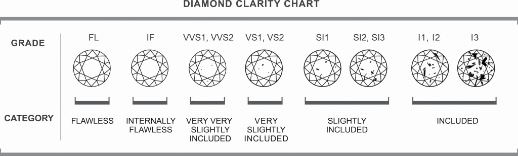 Diamond Clarity and Color Chart Awesome Clarity A Diamond Voltairediamonds