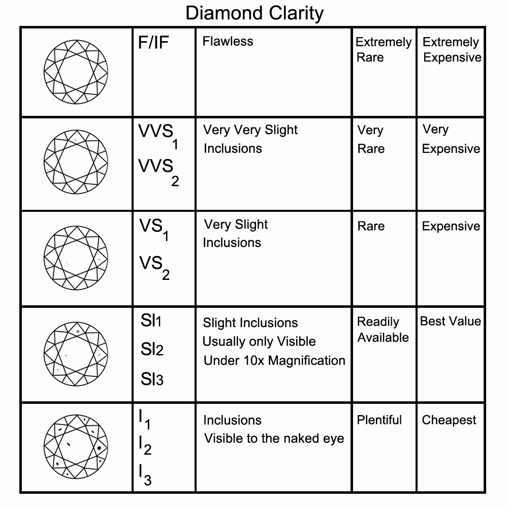 Diamond Clarity and Color Chart Beautiful Jewelry Clarity and Color Chart Style Guru Fashion