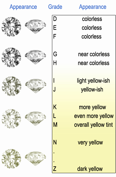 Diamond Clarity and Color Chart Best Of 1 78 Ctw original Blooming Beauty Flower Ring