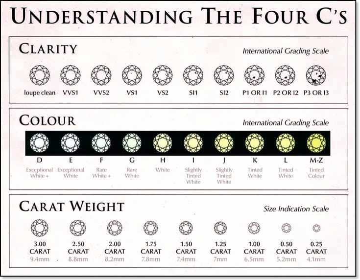 Diamond Clarity and Color Chart Best Of the Gia Gemological Institute Of America Was
