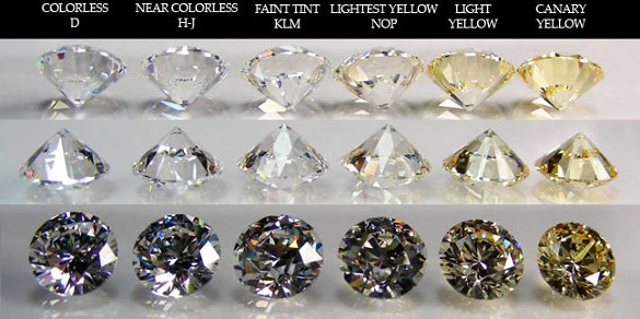 Diamond Clarity and Color Chart Elegant Diamond Clarity Chart – 8 Free Word Pdf Documents