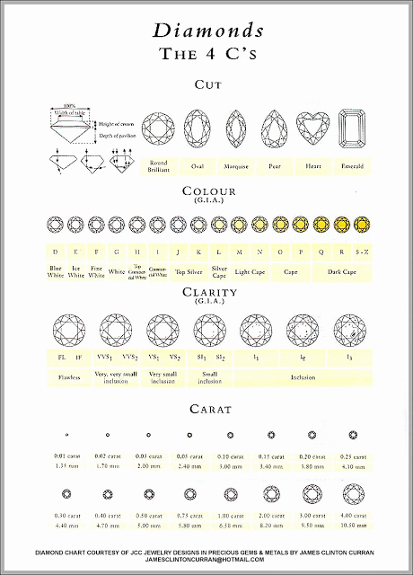 Diamond Clarity and Color Chart Lovely Routine Life Measurements Diamonds 4c Grading Cut