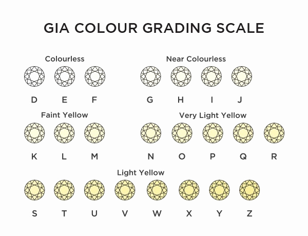 Diamond Clarity and Color Chart Luxury Certified Vs Non Certified Diamond Engagement Rings which