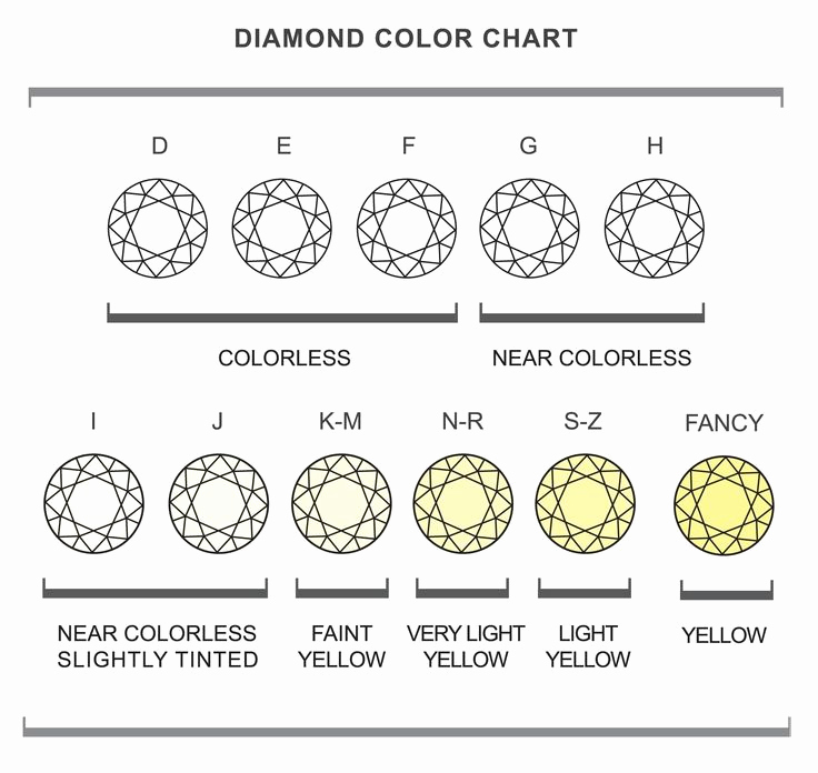 Diamond Clarity and Color Chart Luxury Diamond Color Chart Jewelry and Precious Gems
