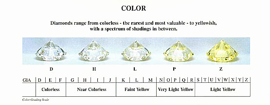 Diamond Clarity and Color Chart Luxury Inspiring Diamond Color Clarity 9 Diamond Color and