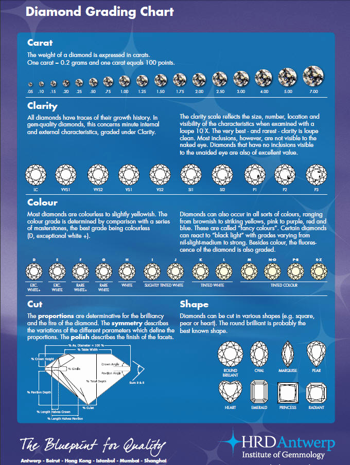 Diamond Clarity and Color Chart Luxury Routine Life Measurements Diamonds 4c Grading Cut
