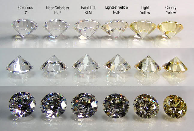 Diamond Clarity and Color Chart New Colour