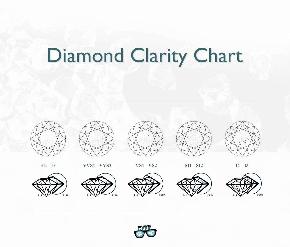 Diamond Clarity and Color Chart New Jewelry Clarity and Color Chart Style Guru Fashion