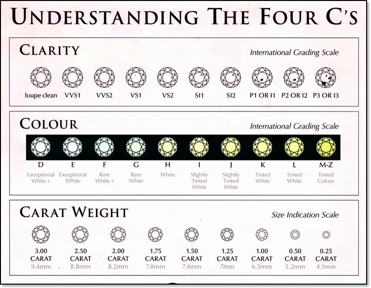 Diamond Color and Clarity Scale Awesome Diamonds Wilkerson Jewelers