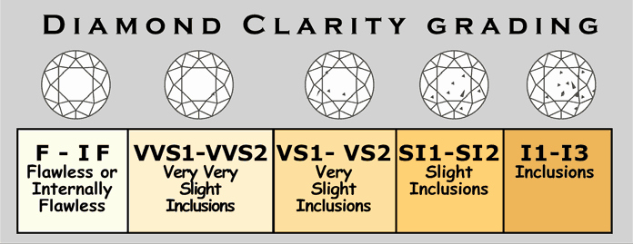 Diamond Color and Clarity Scale Beautiful Crystal Clear Facts You Should Know About Diamond Clarity
