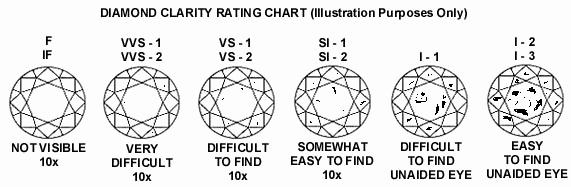 Diamond Color and Clarity Scale Beautiful Diamond Information