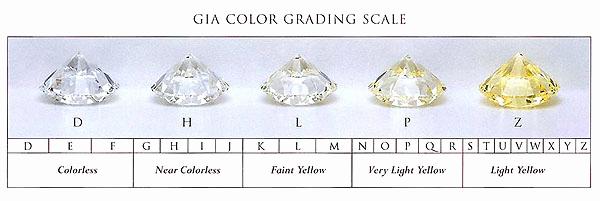 Diamond Color and Clarity Scale Elegant Diamond Color