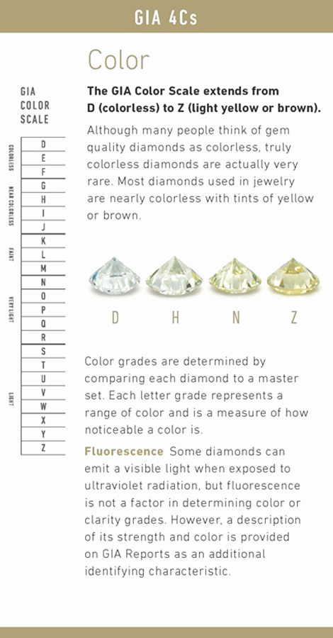 Diamond Color and Clarity Scale Fresh 25 Best Ideas About Diamond Color Grade On Pinterest