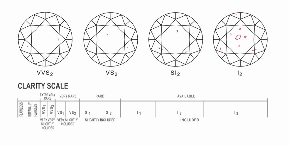 Diamond Color and Clarity Scale Inspirational How to Choose A Diamond New Diamond Era