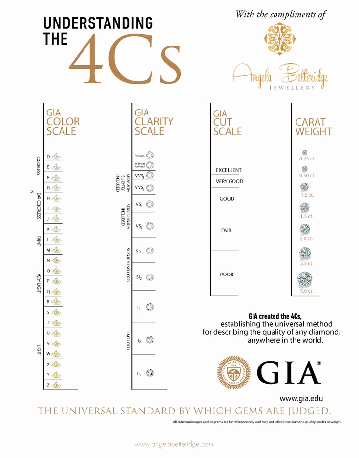 Diamond Color and Clarity Scale Lovely 1000 Images About Charts Scales On Pinterest