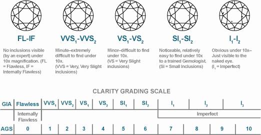 Diamond Color and Clarity Scale Lovely Diamond Education Markle Luxury Jewelers Houston Texas