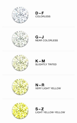 Diamond Color and Clarity Scale Lovely the Jewelry Exchange Diamond Clarity