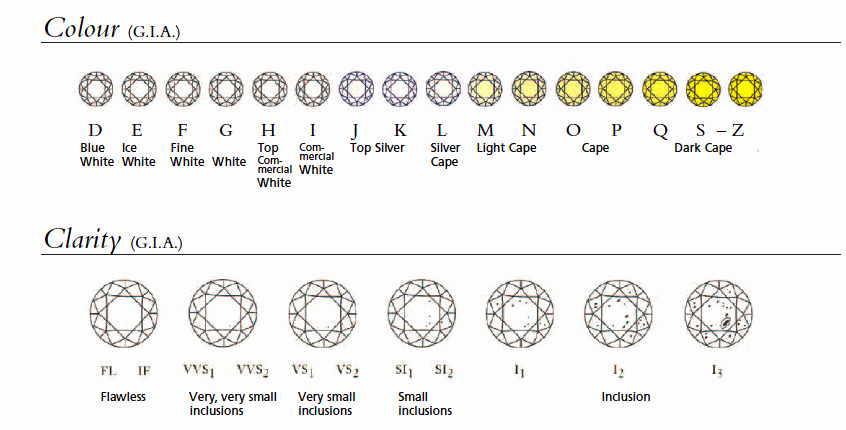 Diamond Color and Clarity Scale Luxury Diamond Color and Clarity Chart