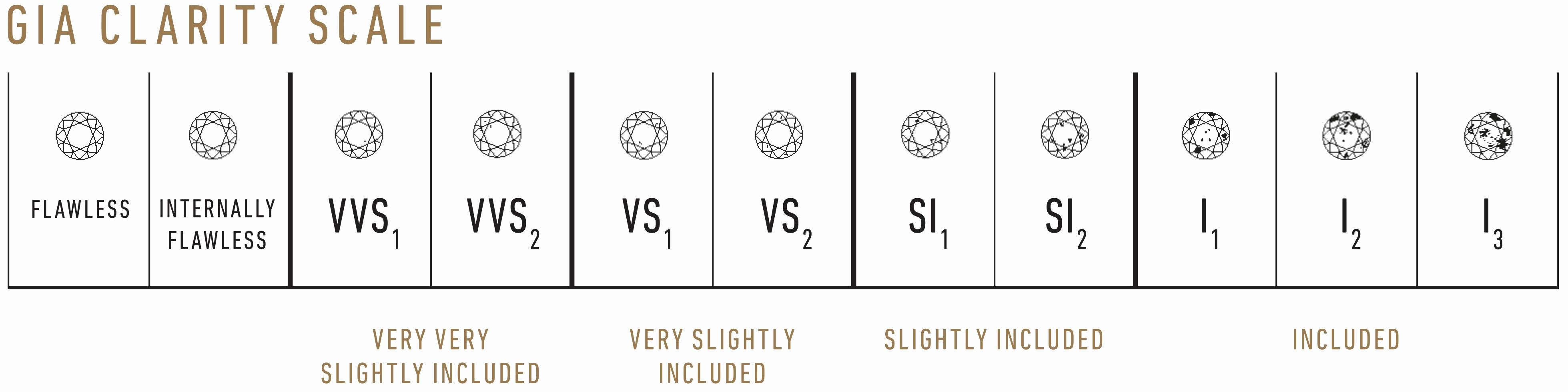 Diamond Color and Clarity Scale New Clarity A Star Diamonds Ltd